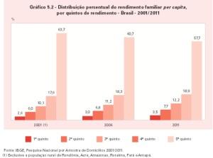 grafico IBGE